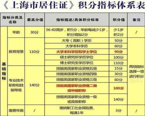 2018年上海积分落户制度细则