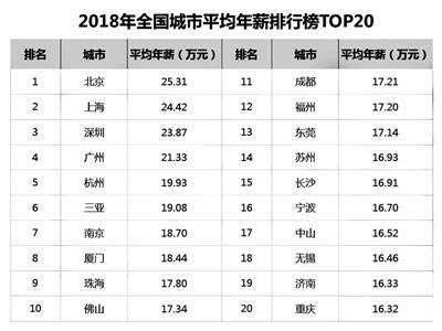 2018年上海平均工资标准