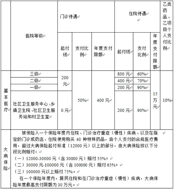 武汉医疗保险报销比例