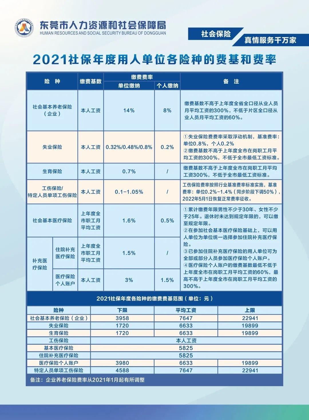2021年7月东莞企业职工社保缴费基数下限3958 上限22941